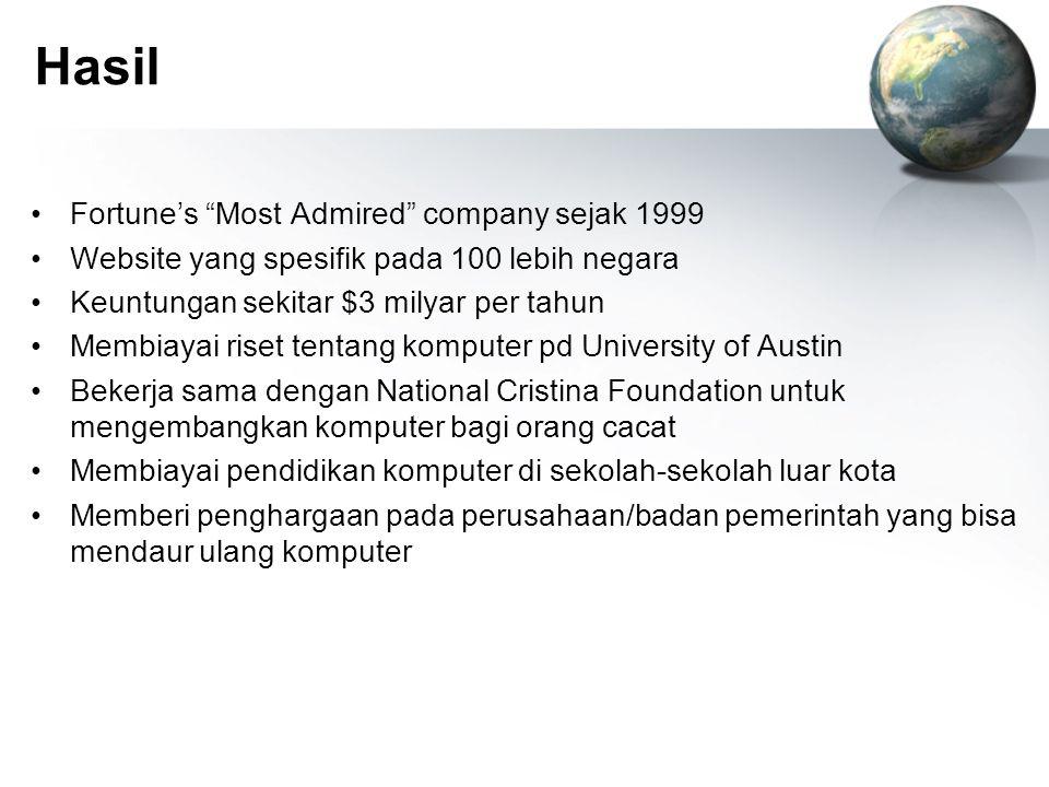 """Hasil Fortune's """"Most Admired"""" company sejak 1999 Website yang spesifik pada 100 lebih negara Keuntungan sekitar $3 milyar per tahun Membiayai riset t"""