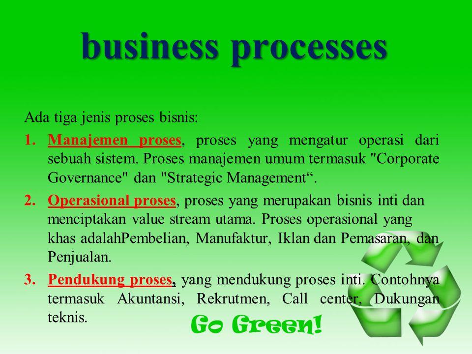 business processes Ada tiga jenis proses bisnis: 1.Manajemen proses, proses yang mengatur operasi dari sebuah sistem.
