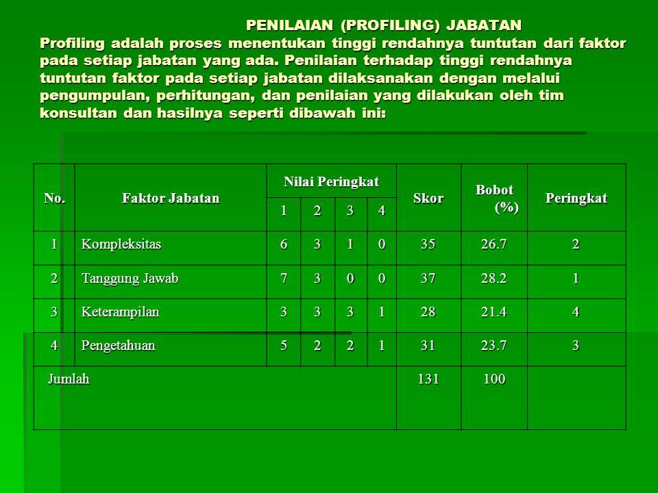 PENILAIAN (PROFILING) JABATAN Profiling adalah proses menentukan tinggi rendahnya tuntutan dari faktor pada setiap jabatan yang ada. Penilaian terhada