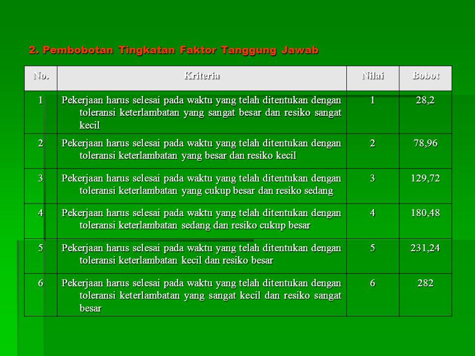2. Pembobotan Tingkatan Faktor Tanggung Jawab No.KriteriaNilaiBobot 1 Pekerjaan harus selesai pada waktu yang telah ditentukan dengan toleransi keterl