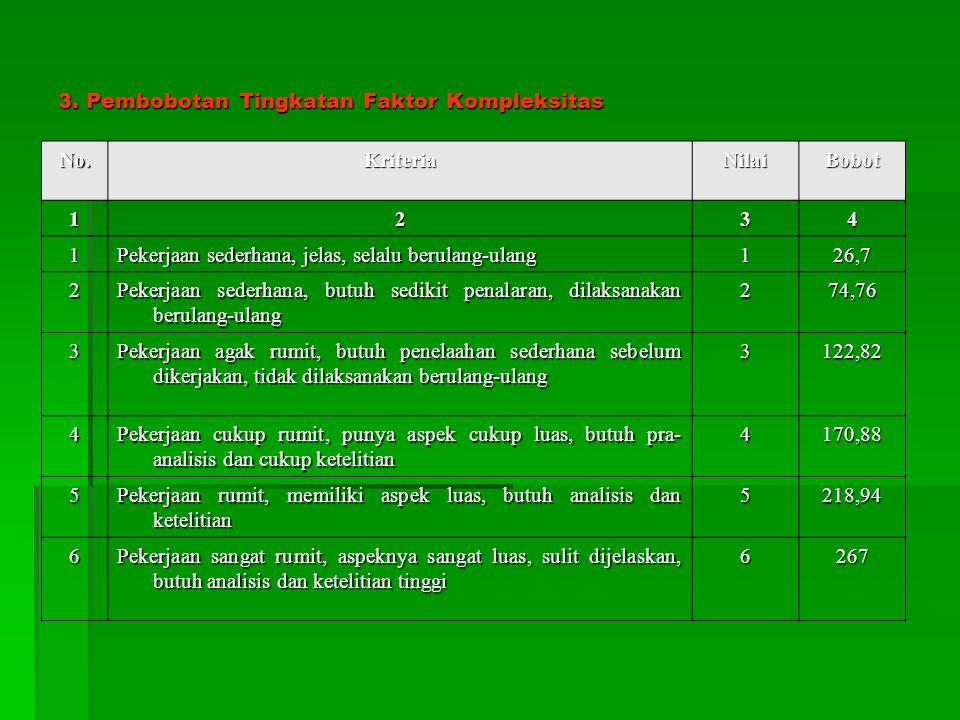 3. Pembobotan Tingkatan Faktor Kompleksitas No.KriteriaNilaiBobot 1234 1 Pekerjaan sederhana, jelas, selalu berulang-ulang 126,7 2 Pekerjaan sederhana