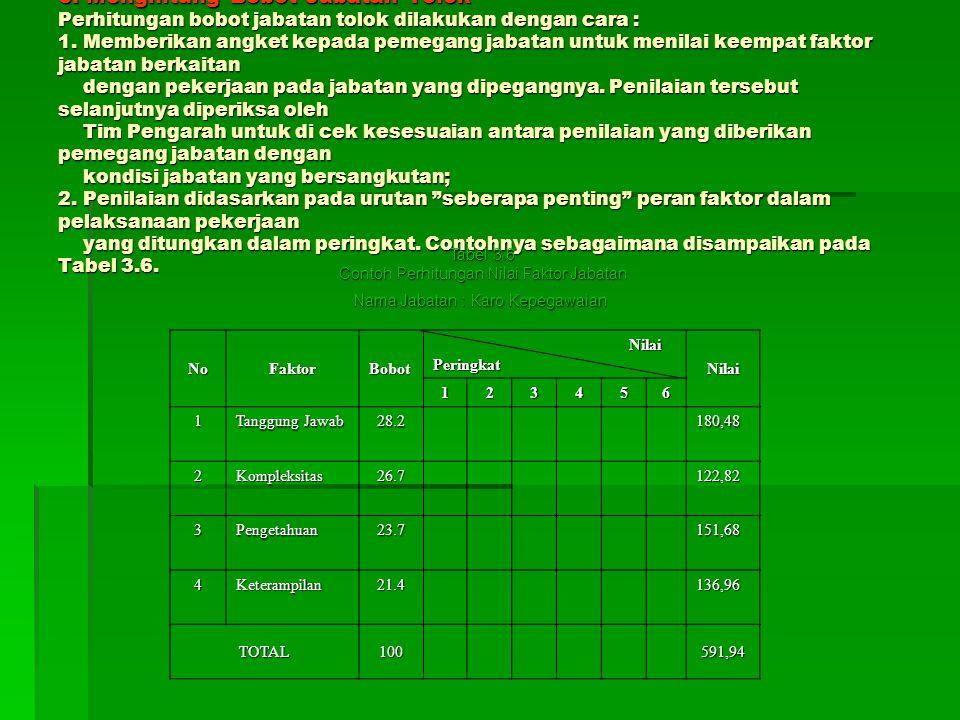 6. Menghitung Bobot Jabatan Tolok Perhitungan bobot jabatan tolok dilakukan dengan cara : 1. Memberikan angket kepada pemegang jabatan untuk menilai k