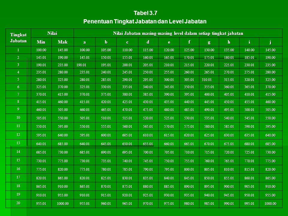TingkatJabatan Nilai Nilai Jabatan masing-masing level dalam setiap tingkat jabatan MinMakabcdefghij 1 100.00145.00100.00105.00110.00115.00120.00125.0