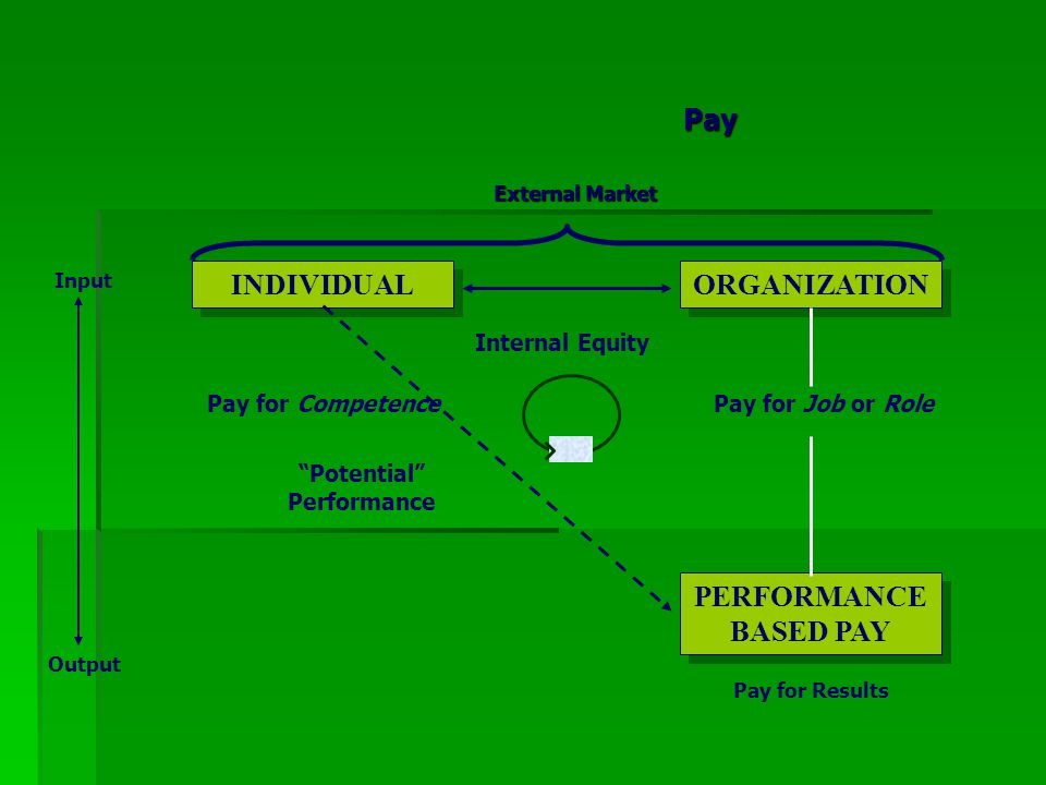 """External Market INDIVIDUAL ORGANIZATION PERFORMANCE BASED PAY Internal Equity Pay for Job or RolePay for Competence """"Potential"""" Performance Pay for Re"""