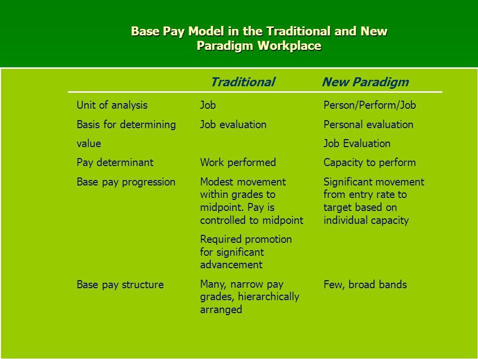Variable (At Risk) (33%) FIXED (67%) INDIVIDUAL TEAM BASE PAY POTITION (20%) (80% Budget () Organization Performance Competency, Team, and Organization Performance-Based Pay