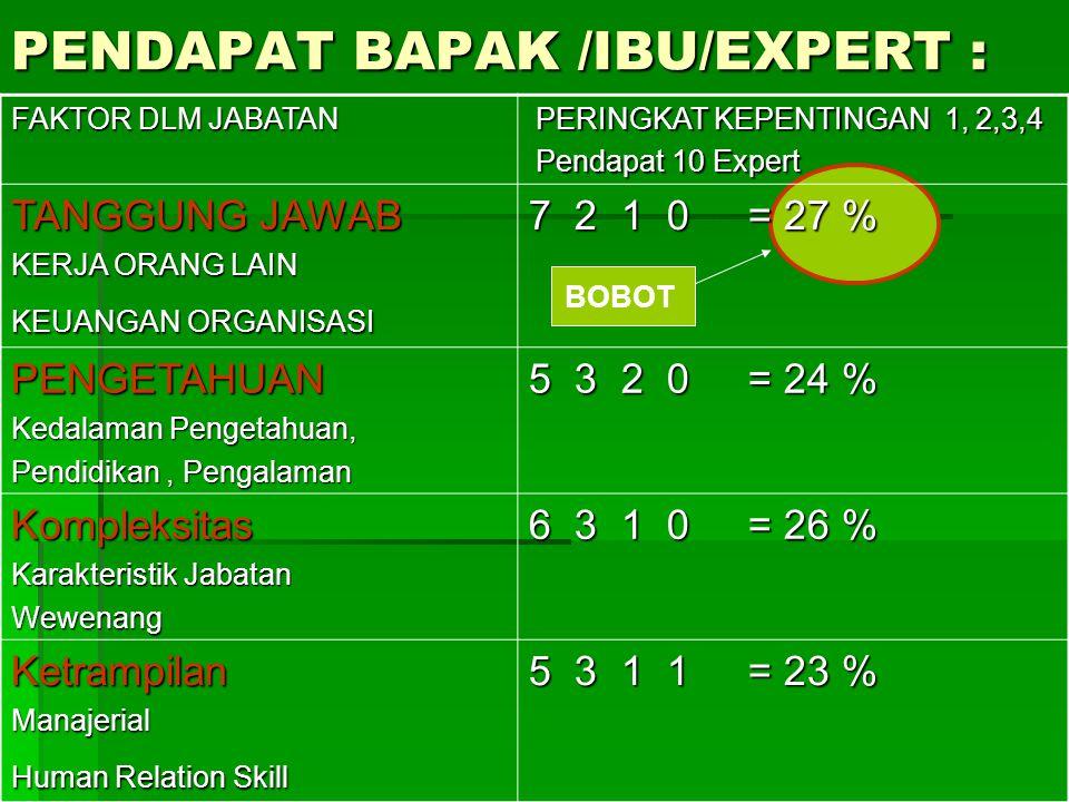 PENDAPAT BAPAK /IBU/EXPERT : FAKTOR DLM JABATAN PERINGKAT KEPENTINGAN 1, 2,3,4 PERINGKAT KEPENTINGAN 1, 2,3,4 Pendapat 10 Expert Pendapat 10 Expert TA
