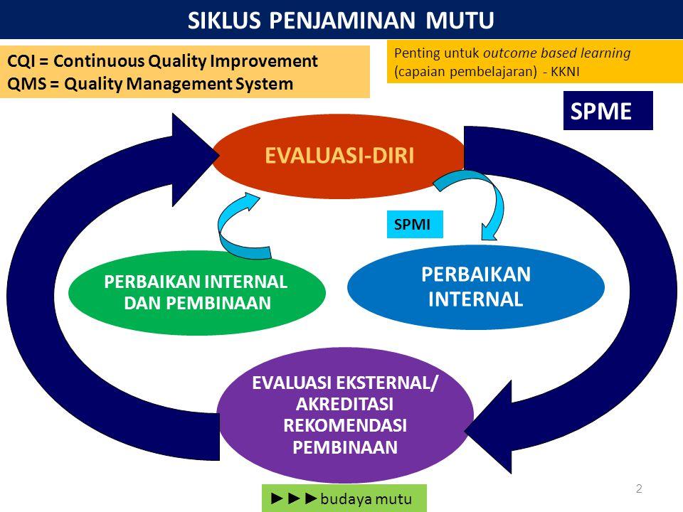 2 SIKLUS PENJAMINAN MUTU PERBAIKAN INTERNAL DAN PEMBINAAN EVALUASI EKSTERNAL/ AKREDITASI REKOMENDASI PEMBINAAN PERBAIKAN INTERNAL EVALUASI-DIRI ►►► budaya mutu SPMI SPME CQI = Continuous Quality Improvement QMS = Quality Management System Penting untuk outcome based learning (capaian pembelajaran) - KKNI
