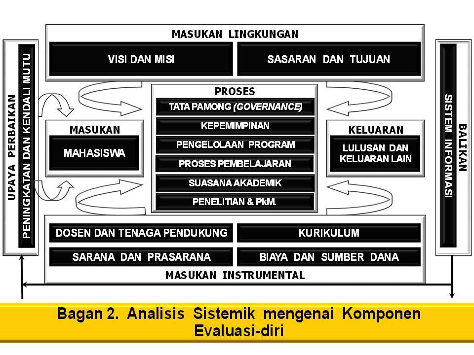 Dokumen Evaluasi Diri, terbagi dalam beberapa kelompok, meliputi : 1.
