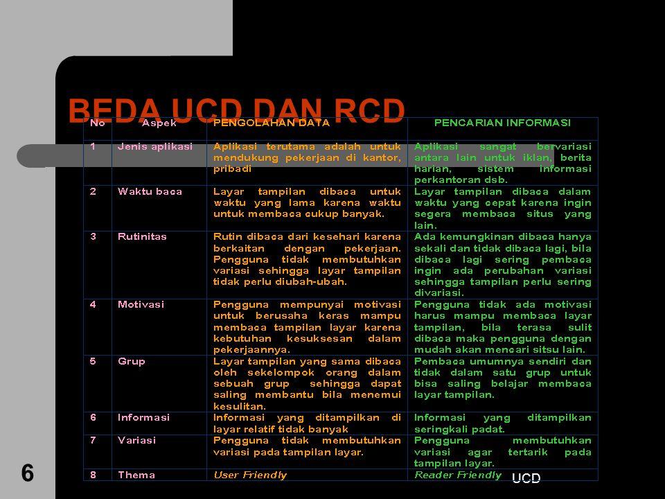 UCD 27 Konsep UCD In user-centered design, the users are the center focus Tujuan/sifat-sifat, konteks, dan lingkungan produk semua diturunkan dari pengalaman pengguna.