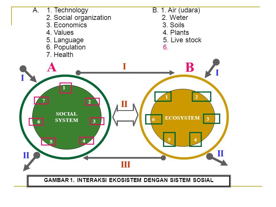 SOCIAL SYSTEM 1 2 7 3 6 5 4 ECOSYSTEM 12 6 3 54 II I III A B I II I GAMBAR 1. INTERAKSI EKOSISTEM DENGAN SISTEM SOSIAL A.1. Technology B. 1. Air (udar