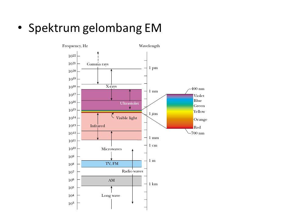 Spektrum gelombang EM