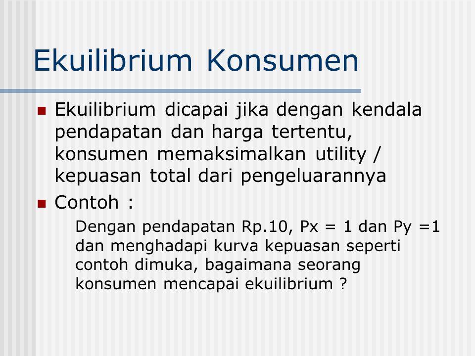 Gambar Garis Anggaran Qs 10 Qx 010