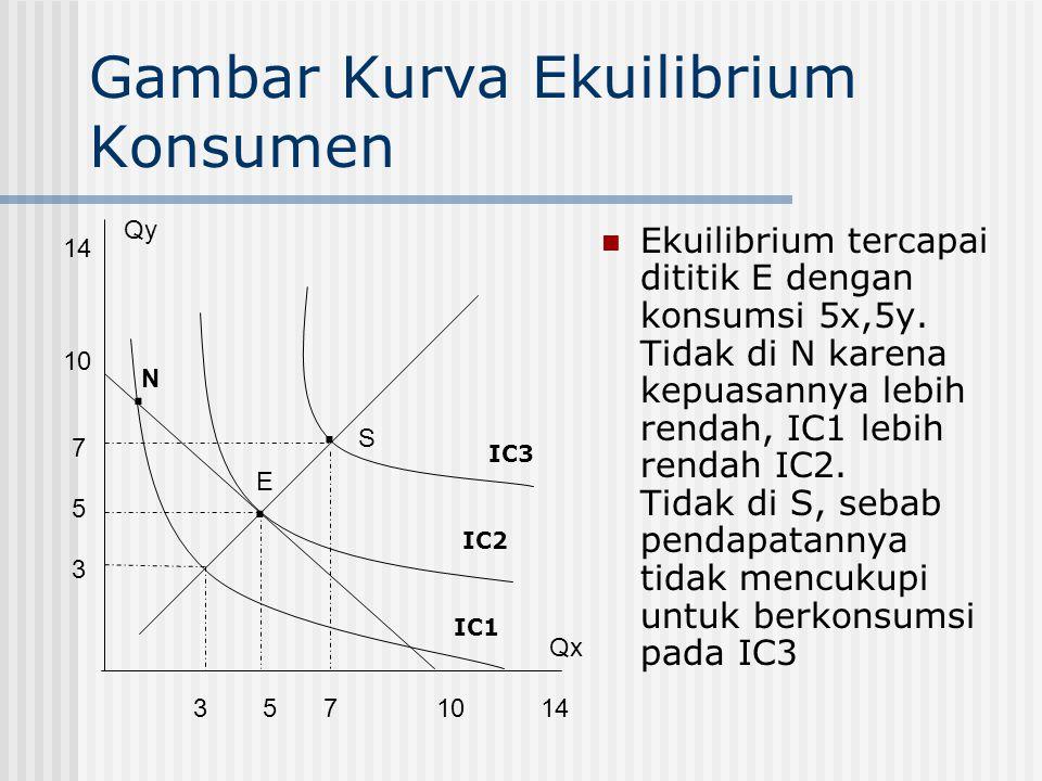 Ekuilibrium Konsumen Ekuilibrium dicapai jika dengan kendala pendapatan dan harga tertentu, konsumen memaksimalkan utility / kepuasan total dari penge