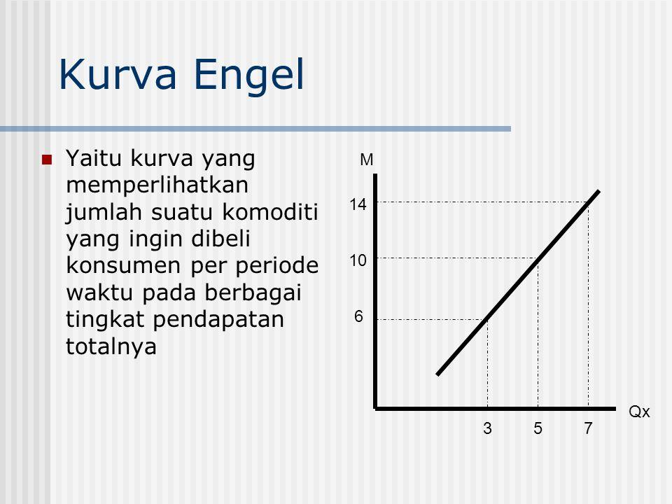 Gambar Kurva Konsumsi Pendapatan Kurva konsumsi pendapatan dibentuk dengan menghubungkan titik F,E dan S, dimana ketiga titik tersebut merupakan kepua