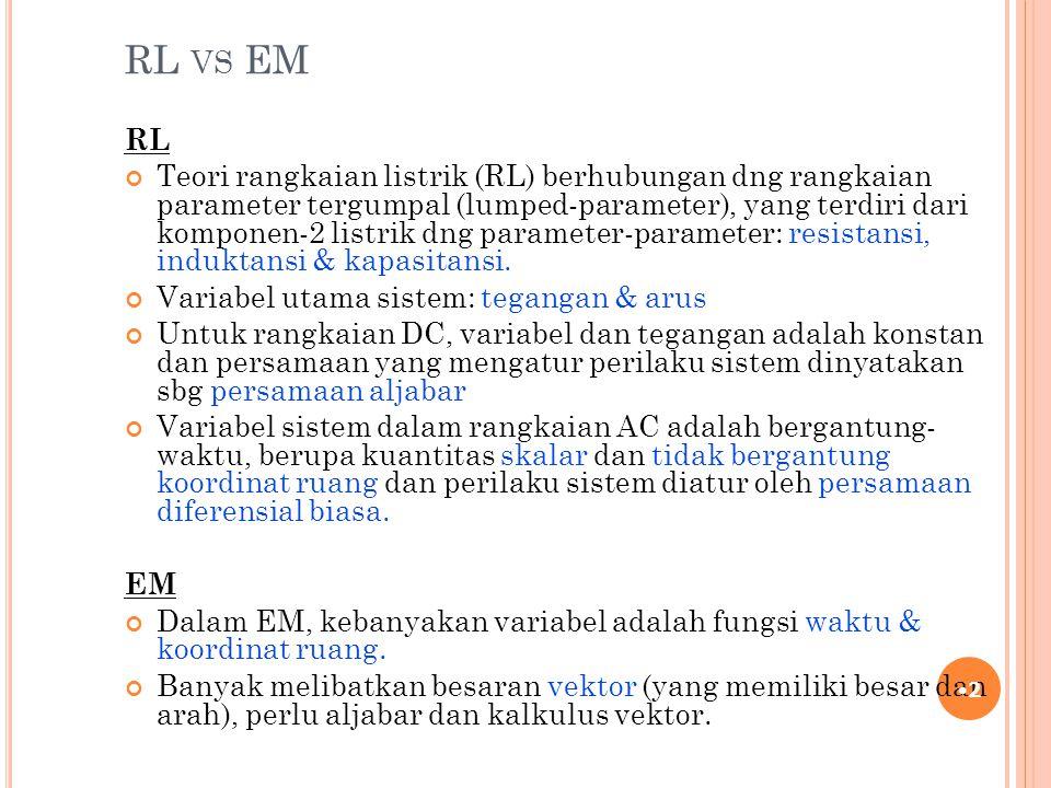 K UANTITAS EM 23 E : Kuat medan listrik (electric field strength), (V/m) D : Rapat fluks listrik (electric flux density), (coulombs/m 2 )  : permitivitas bahan, (Farads/m) H : Kuat medan magnet (magnetic field strength), (A/m) B : Rapat fluks magnet (magnetic flux density), (Wb/m 2 )  : Permeabilitas bahan, (Henries/m) J : Rapat arus konduksi, (A/m 2 )  : Konductivitas bahan, (Siemens/m)  : Rapat muatan, (coulombs/satuan ruang)