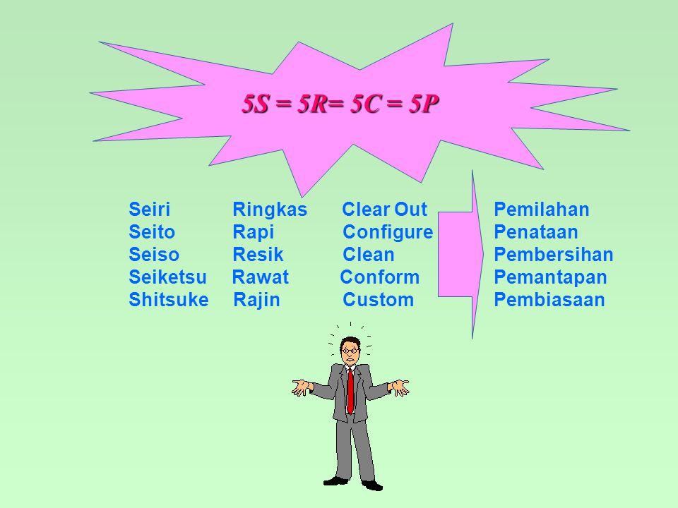 MEMBANGUN MANUSIA MUTU ( 3 M ) KOMUNIKASI, KOORDINASI & KONTROL ( KERJASAMA ) MENGENAL MAKSUD 5 R MELAKSANAKAN 5 R MEMAHAMI SASARAN 5 R BELAJAR BEKERJABERFIKIR KONKRET, KONSEKUEN, KONSISTEN, KONTINU, KONSTRUKTIF Bersikap / Berperilaku MANUSIA KUNCI PERUBAHAN