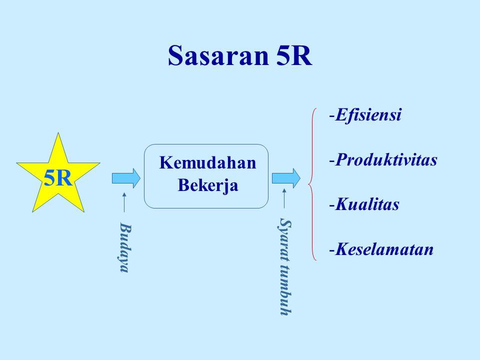 Sasaran 5R SAFETYQUALITY PRODUCTIVITYMAINTENANCE 5R