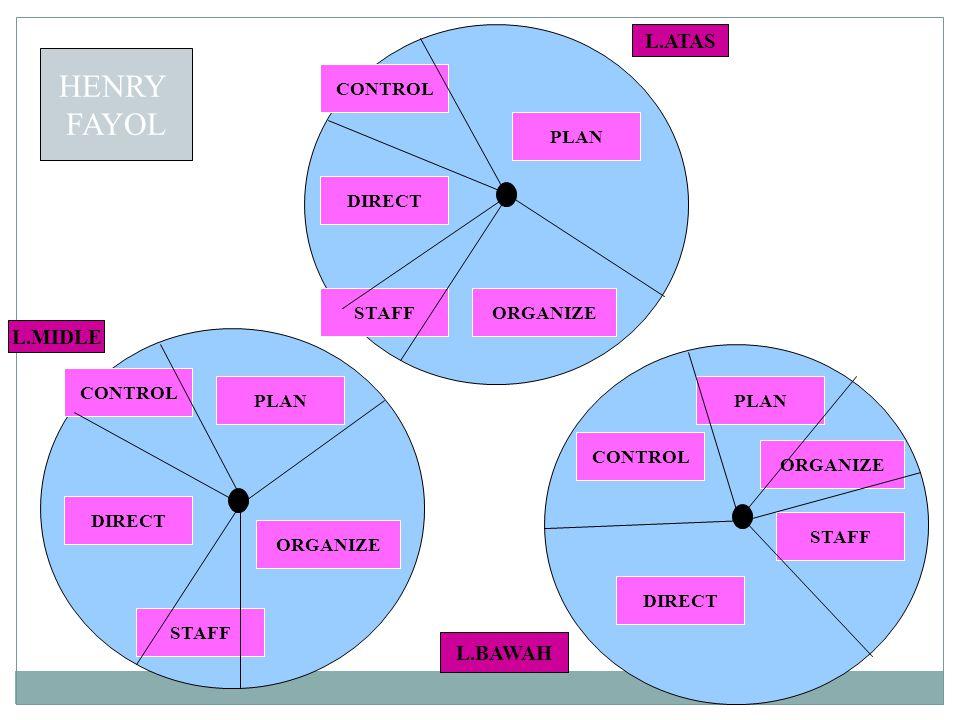 CONTROL DIRECT STAFF PLAN ORGANIZE L.ATAS L.MIDLE L.BAWAH CONTROL DIRECT PLAN STAFF ORGANIZE HENRY FAYOL