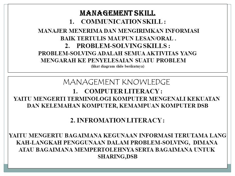 MANAGEMENT SKILL 1.COMMUNICATION SKILL : MANAJER MENERIMA DAN MENGIRIMKAN INFORMASI BAIK TERTULIS MAUPUN LESAN/ORAL.