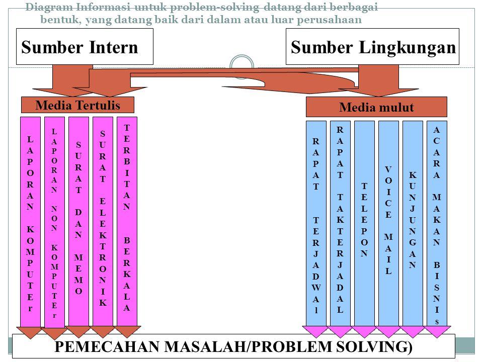 Diagram Informasi untuk problem-solving datang dari berbagai bentuk, yang datang baik dari dalam atau luar perusahaan Sumber InternSumber Lingkungan LAPORANNONKOMPUTErLAPORANNONKOMPUTEr LAPORANKOMPUTErLAPORANKOMPUTEr SURATDANMEMOSURATDANMEMO SURATELEKTRONIKSURATELEKTRONIK TERBITANBERKALATERBITANBERKALA RAPATTAKTERJADALRAPATTAKTERJADAL RAPATTERJADWAlRAPATTERJADWAl TELEPONTELEPON VOICEMAILVOICEMAIL KUNJUNGANKUNJUNGAN ACARAMAKANBISNIsACARAMAKANBISNIs Media Tertulis Media mulut PEMECAHAN MASALAH/PROBLEM SOLVING)