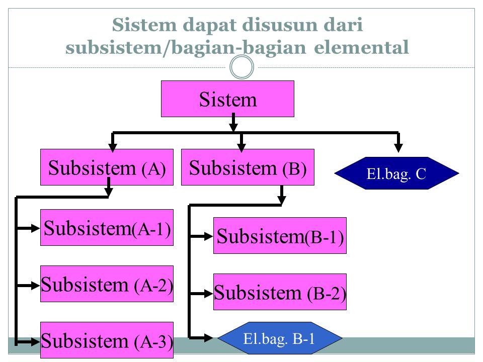 Sistem dapat disusun dari subsistem/bagian-bagian elemental Sistem Subsistem (A) Subsistem (B) Subsistem (A-3) Subsistem (A-1) Subsistem (A-2) Subsistem (B-1) Subsistem (B-2) El.bag.