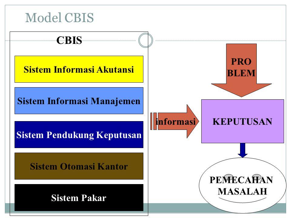 Model CBIS Sistem Informasi Akutansi Sistem Informasi Manajemen Sistem Pendukung Keputusan Sistem Otomasi Kantor Sistem Pakar CBIS KEPUTUSAN PRO BLEM PEMECAHAN MASALAH informasi
