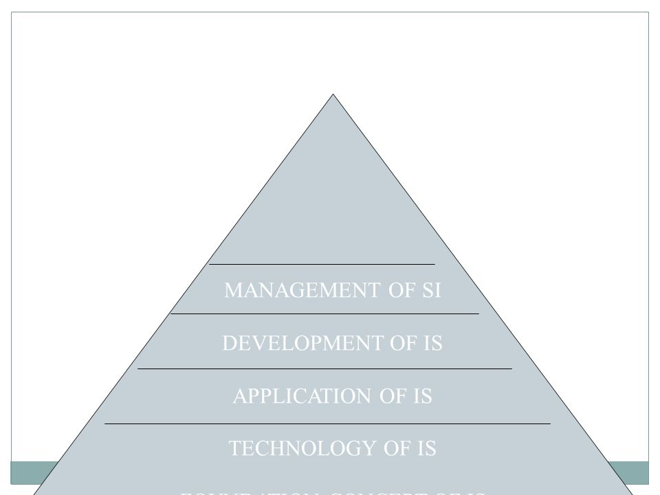 MANAGEMENT OF SI DEVELOPMENT OF IS APPLICATION OF IS TECHNOLOGY OF IS FOUNDATION CONCEPT OF IS