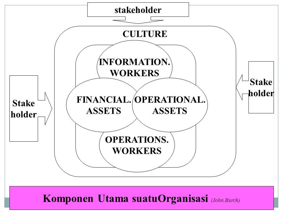 Sistem Bisnis Kita dapat menggambarkan arti bisnis dlm arti tujuan (purpose), fungsi (aktivitasnya), struktur, dan proses.
