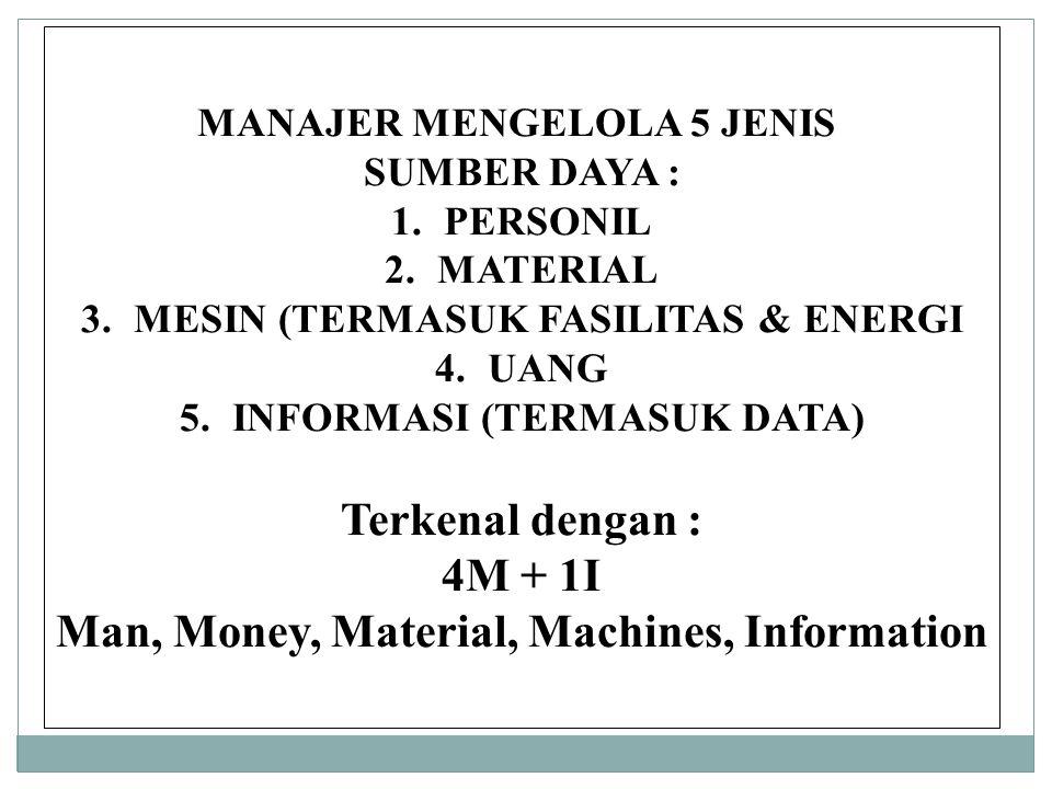 MANAJER MENGELOLA 5 JENIS SUMBER DAYA : 1.PERSONIL 2.MATERIAL 3.MESIN (TERMASUK FASILITAS & ENERGI 4.UANG 5.INFORMASI (TERMASUK DATA) Terkenal dengan : 4M + 1I Man, Money, Material, Machines, Information