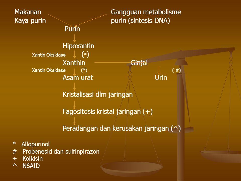 Makanan Gangguan metabolisme Kaya purin purin (sintesis DNA) Purin Hipoxantin Xantin Oksidase ( * ) Xanthin Ginjal Xantin Oksidase (*) ( #) Asam urat Urin Kristalisasi dlm jaringan Fagositosis kristal jaringan (+) Peradangan dan kerusakan jaringan (^) * Allopurinol # Probenesid dan sulfinpirazon + Kolkisin ^ NSAID