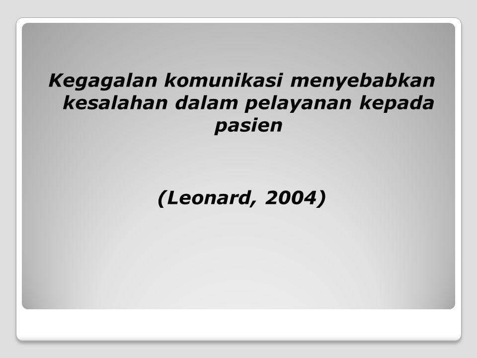 Kegagalan komunikasi menyebabkan kesalahan dalam pelayanan kepada pasien (Leonard, 2004)