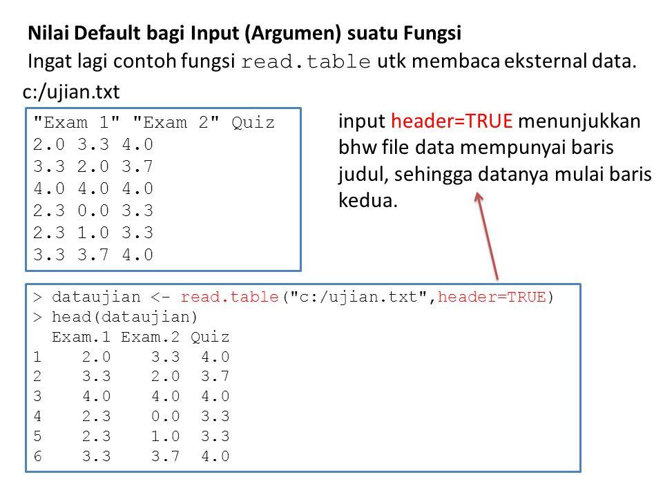 Nilai Default bagi Input (Argumen) suatu Fungsi Exam 1 Exam 2 Quiz 2.0 3.3 4.0 3.3 2.0 3.7 4.0 4.0 4.0 2.3 0.0 3.3 2.3 1.0 3.3 3.3 3.7 4.0 c:/ujian.txt > dataujian <- read.table( c:/ujian.txt ,header=TRUE) > head(dataujian) Exam.1 Exam.2 Quiz 1 2.0 3.3 4.0 2 3.3 2.0 3.7 3 4.0 4.0 4.0 4 2.3 0.0 3.3 5 2.3 1.0 3.3 6 3.3 3.7 4.0 Ingat lagi contoh fungsi read.table utk membaca eksternal data.