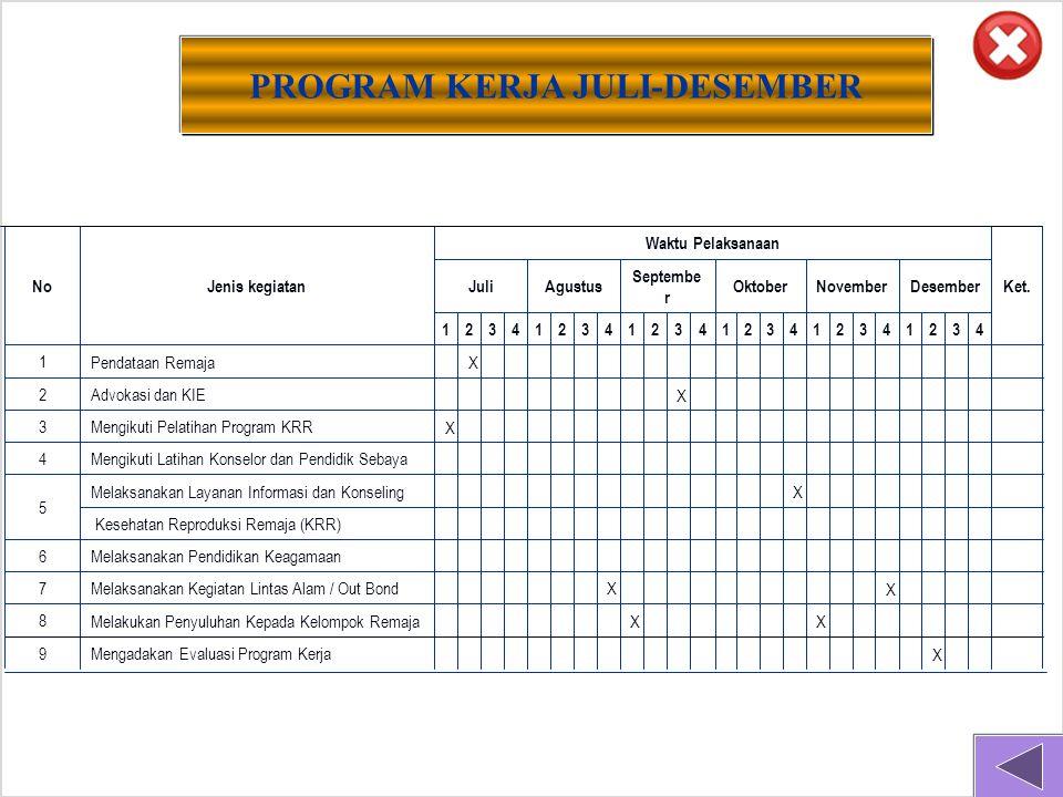 X Mengadakan Evaluasi Program Kerja 9 X X Melakukan Penyuluhan Kepada Kelompok Remaja 8 X X Melaksanakan Kegiatan Lintas Alam / Out Bond 7 Melaksanakan Pendidikan Keagamaan 6 Kesehatan Reproduksi Remaja (KRR) X Melaksanakan Layanan Informasi dan Konseling 5 Mengikuti Latihan Konselor dan Pendidik Sebaya 4 XMengikuti Pelatihan Program KRR 3 X Advokasi dan KIE 2 X Pendataan Remaja 1 432143214321432143214321 DesemberNovemberOktober Septembe r AgustusJuli Ket.