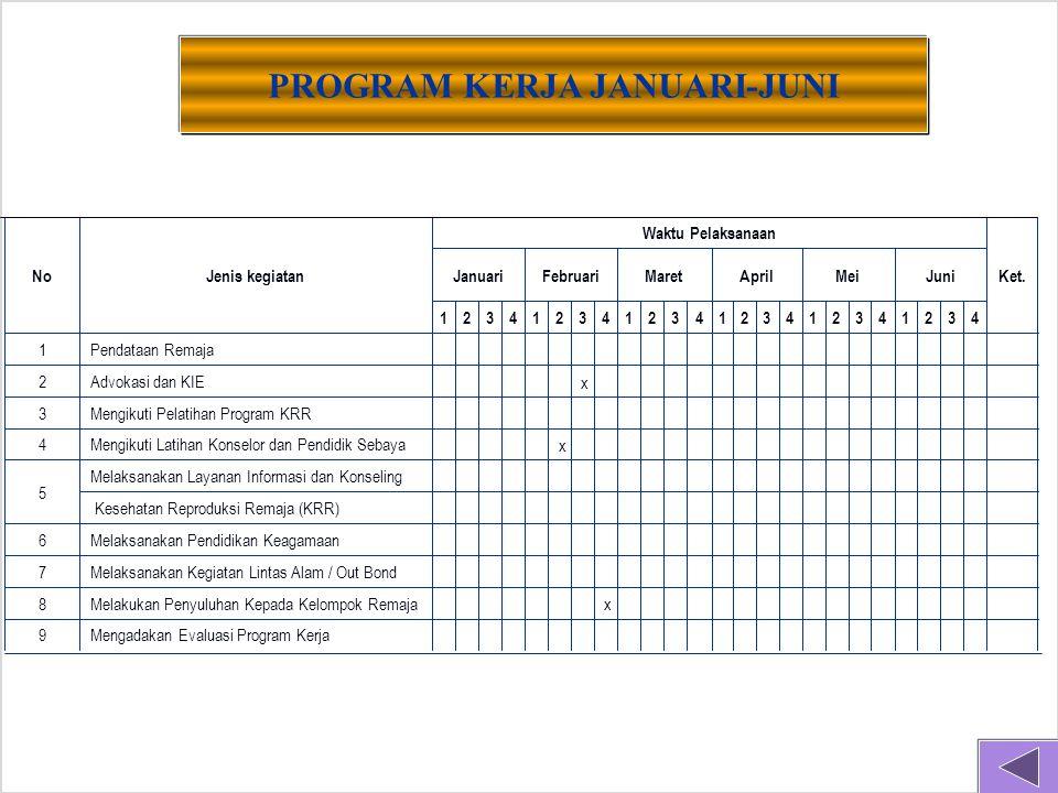 Mengadakan Evaluasi Program Kerja 9 x Melakukan Penyuluhan Kepada Kelompok Remaja 8 Melaksanakan Kegiatan Lintas Alam / Out Bond 7 Melaksanakan Pendidikan Keagamaan 6 Kesehatan Reproduksi Remaja (KRR) Melaksanakan Layanan Informasi dan Konseling 5 x Mengikuti Latihan Konselor dan Pendidik Sebaya 4 Mengikuti Pelatihan Program KRR 3 x Advokasi dan KIE 2 Pendataan Remaja 1 432143214321432143214321 JuniMeiAprilMaretFebruariJanuari Ket.