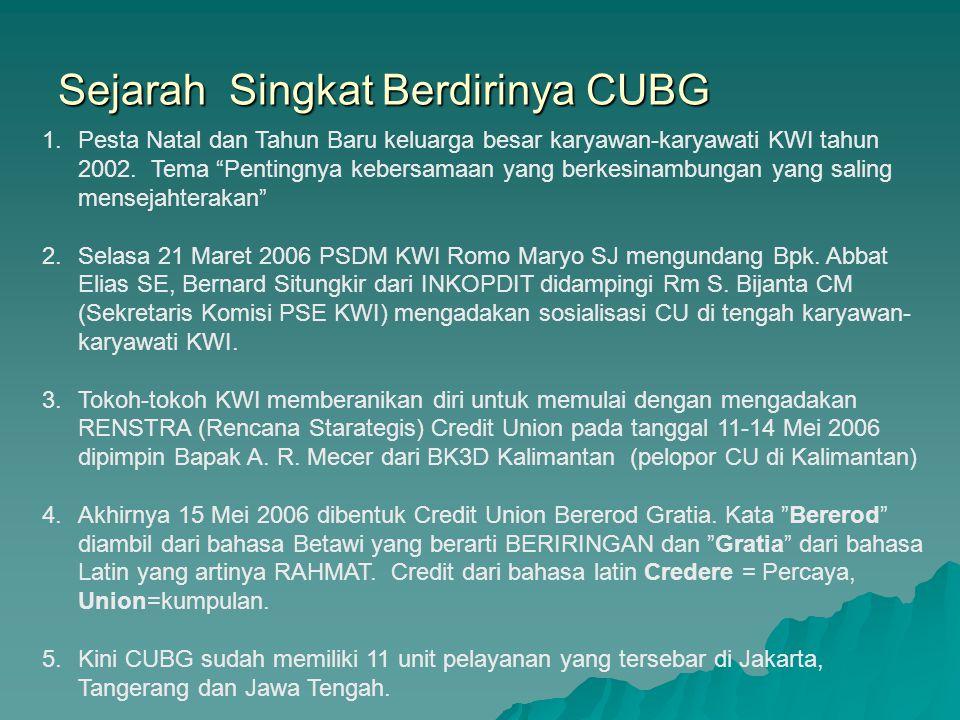 Apakah Anggota pinjam di CUBG, Anggota tidak Rugi.