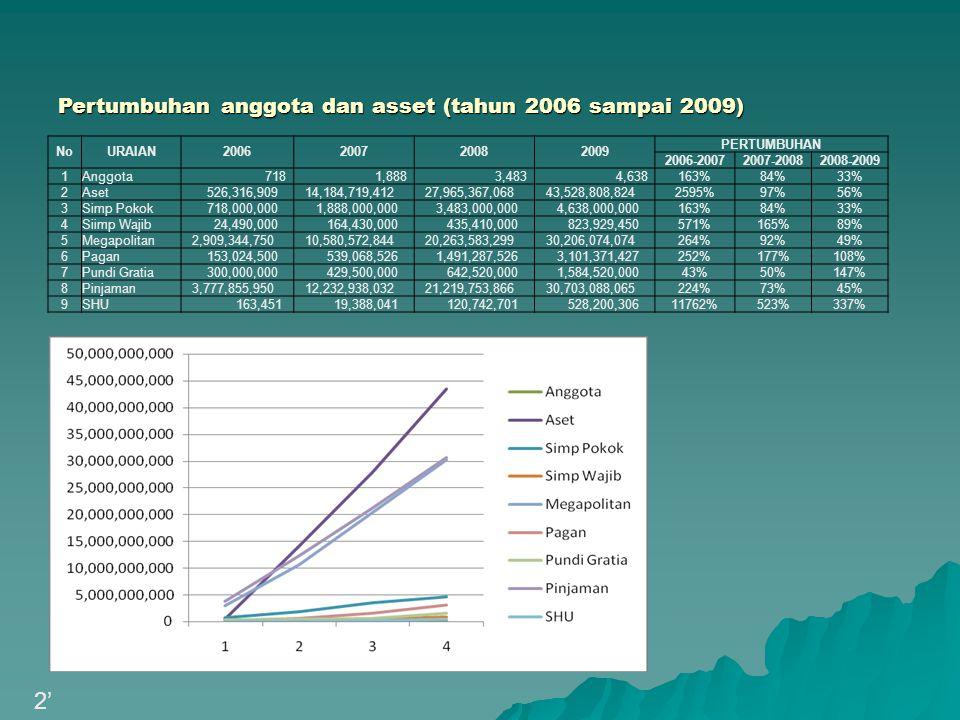 Pencapaian Kinerja Dalam 4 Tahun keberadaannya, di tahun 2009 dengan jumlah anggota 4.165 orang dan Asset 36.205 milyar, CUBG menjadi: a.Peringkat 2, terbanyak di Jawa dari sisi jumlah Anggota b.Peringkat 3, terbesar di Jawa dari sisi Asset Sumber : Buletin Kopdit, edisi III th 2009, hal 48-49.