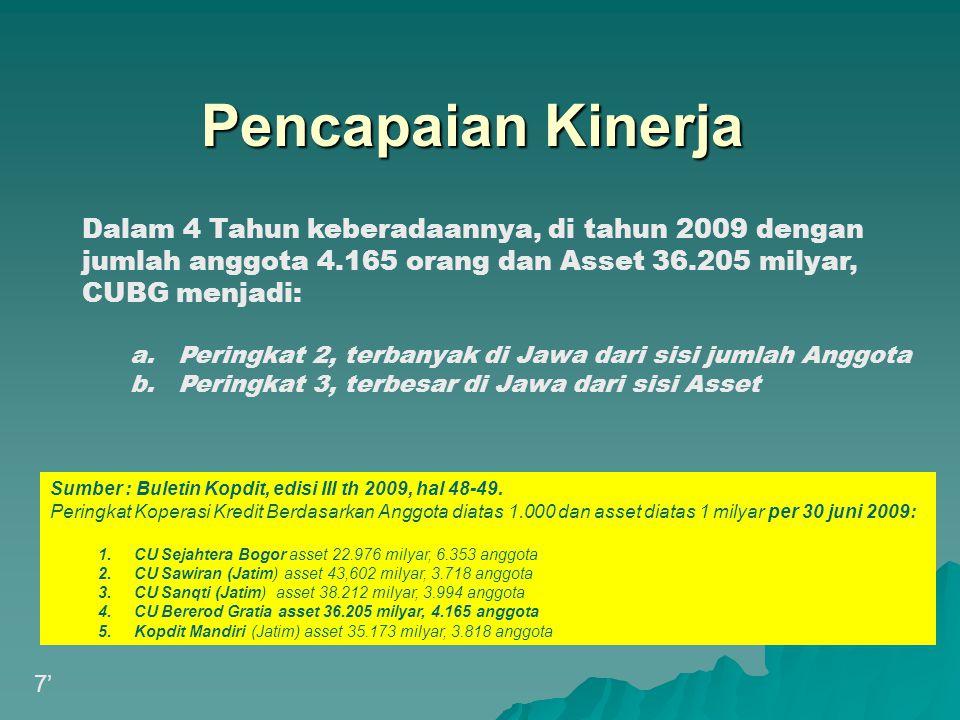 Pencapaian Kinerja Dalam 4 Tahun keberadaannya, di tahun 2009 dengan jumlah anggota 4.165 orang dan Asset 36.205 milyar, CUBG menjadi: a.Peringkat 2,