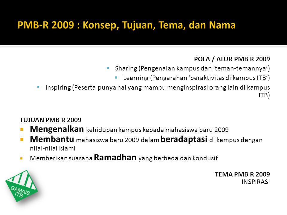 POLA / ALUR PMB R 2009  Sharing (Pengenalan kampus dan 'teman-temannya')  Learning (Pengarahan 'beraktivitas di kampus ITB')  Inspiring (Peserta pu