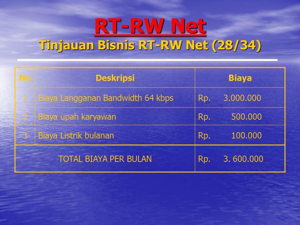 RT-RW Net Tinjauan Bisnis RT-RW Net (28/34) NoDeskripsiBiaya 1Biaya Langganan Bandwidth 64 kbpsRp.