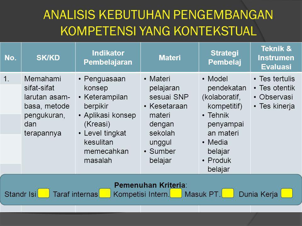 ANALISIS KEBUTUHAN PENGEMBANGAN KOMPETENSI YANG KONTEKSTUAL No.SK/KD Indikator Pembelajaran Materi Strategi Pembelaj Teknik & Instrumen Evaluasi 1.Mem