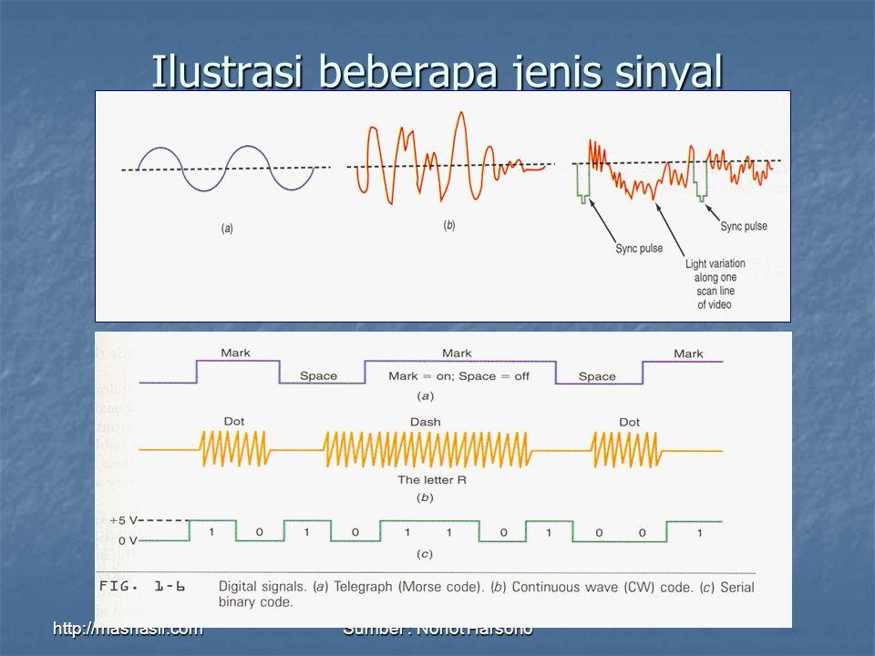 http://masnasir.comSumber : Nonot Harsono Ilustrasi beberapa jenis sinyal