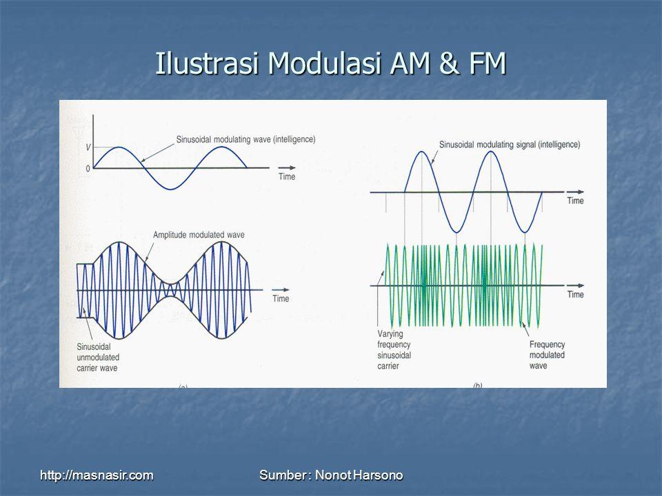http://masnasir.comSumber : Nonot Harsono Ilustrasi Modulasi AM & FM