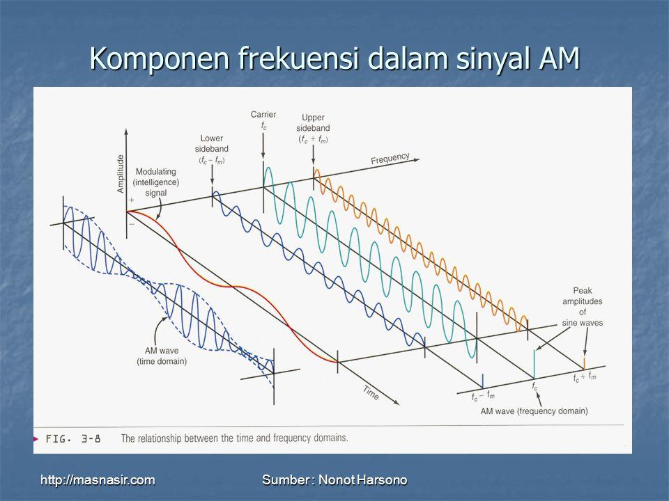 http://masnasir.comSumber : Nonot Harsono Komponen frekuensi dalam sinyal AM