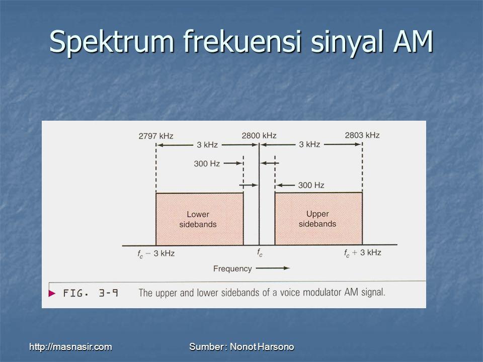 http://masnasir.comSumber : Nonot Harsono Spektrum frekuensi sinyal AM
