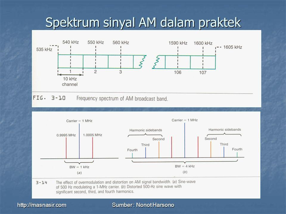http://masnasir.comSumber : Nonot Harsono Spektrum sinyal AM dalam praktek