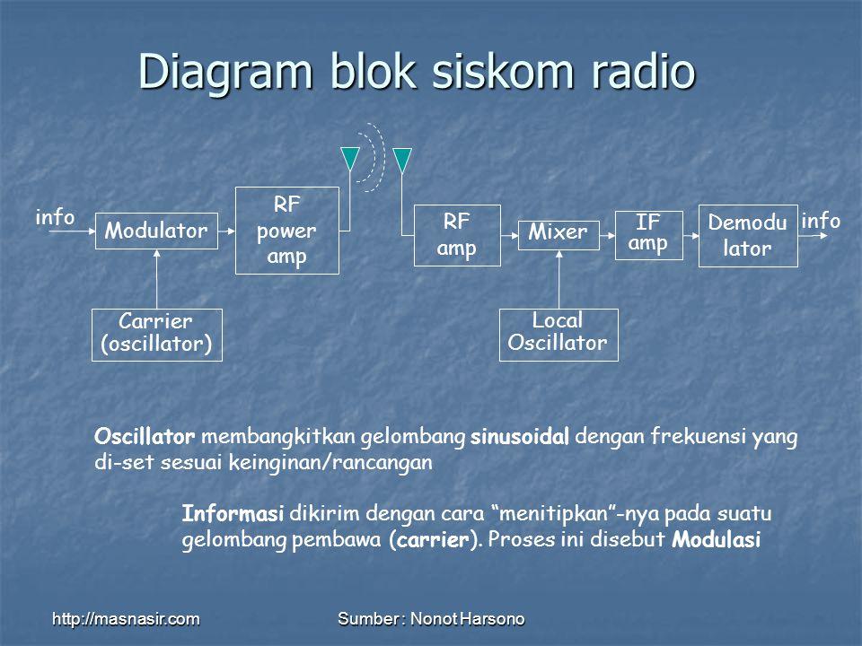 http://masnasir.comSumber : Nonot Harsono Diagram blok siskom radio Modulator RF power amp Carrier (oscillator) info Oscillator membangkitkan gelombang sinusoidal dengan frekuensi yang di-set sesuai keinginan/rancangan Informasi dikirim dengan cara menitipkan -nya pada suatu gelombang pembawa (carrier).