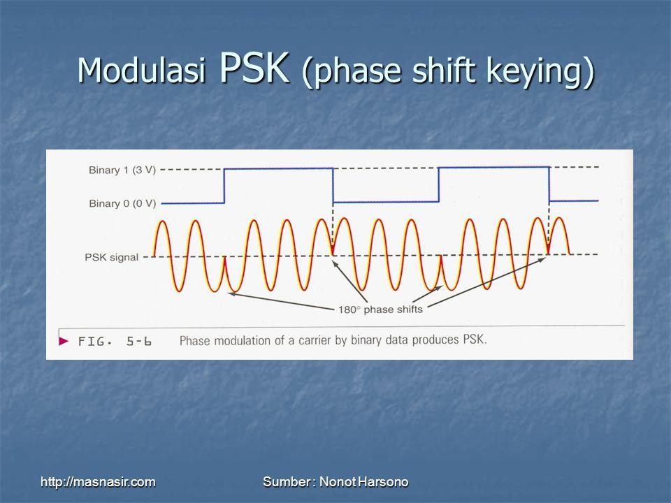http://masnasir.comSumber : Nonot Harsono Modulasi PSK (phase shift keying)