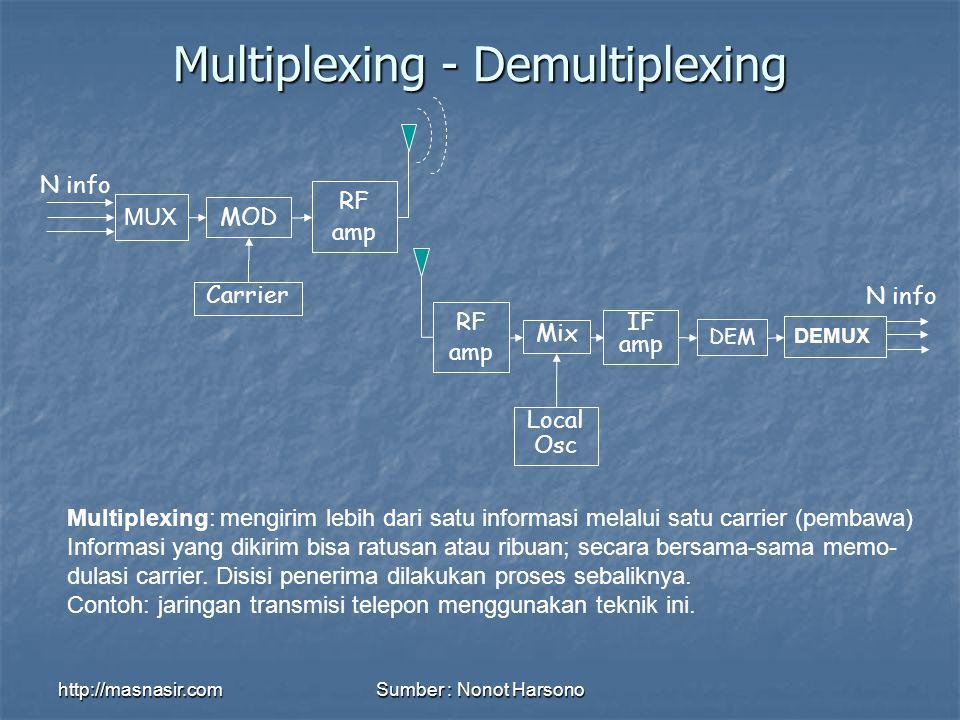 http://masnasir.comSumber : Nonot Harsono Multiplexing - Demultiplexing Multiplexing: mengirim lebih dari satu informasi melalui satu carrier (pembawa) Informasi yang dikirim bisa ratusan atau ribuan; secara bersama-sama memo- dulasi carrier.