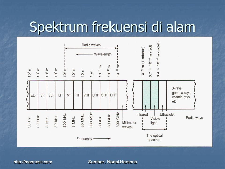 http://masnasir.comSumber : Nonot Harsono Spektrum frekuensi di alam