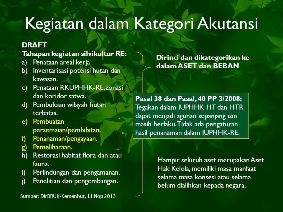 Kegiatan dalam Kategori Akutansi DRAFT Tahapan kegiatan silvikultur RE: a)Penataan areal kerja b)Inventarisasi potensi hutan dan kawasan. c)Penataan R